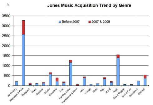 Music Acquisition Trend, by Genre